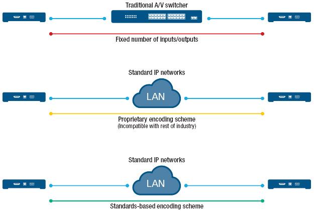 control room AV network vs IP network diagram